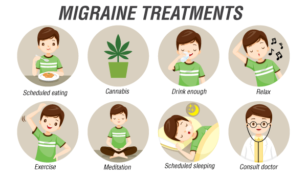 Traitements de la migraine